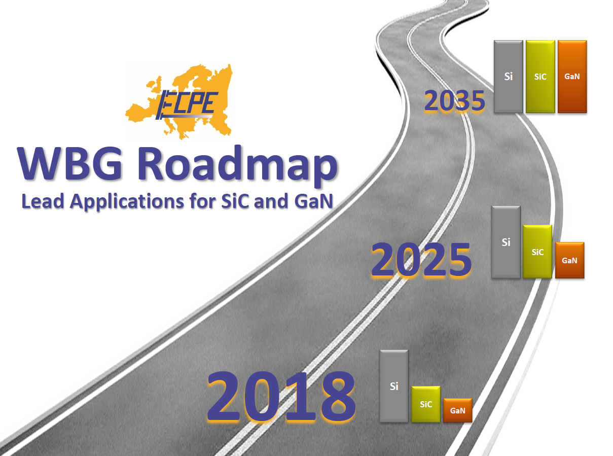 WBG Roadmap | Lead Applications for SiC and GaN